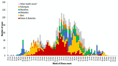 Graph of Ebola Cases in The Democratic Republic of the Congo, showing a bell curve with no cases after March 2020, with data from April 7, 2020